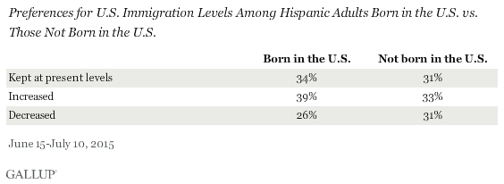 Preferences for U.S. Immigration Levels Among Hispanic Adults Born in the U.S. vs. Those Not Born in the U.S., 2015