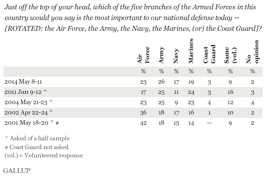 Just off the top of your head, which of the five branches of the Armed Forces in this country would you say is the most important to our national defense today -- [ROTATED: the Air Force, the Army, the Navy, the Marines, (or) the Coast Guard]?