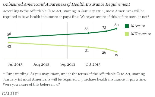Uninsured Americans' Awareness of Health Insurance Requirement