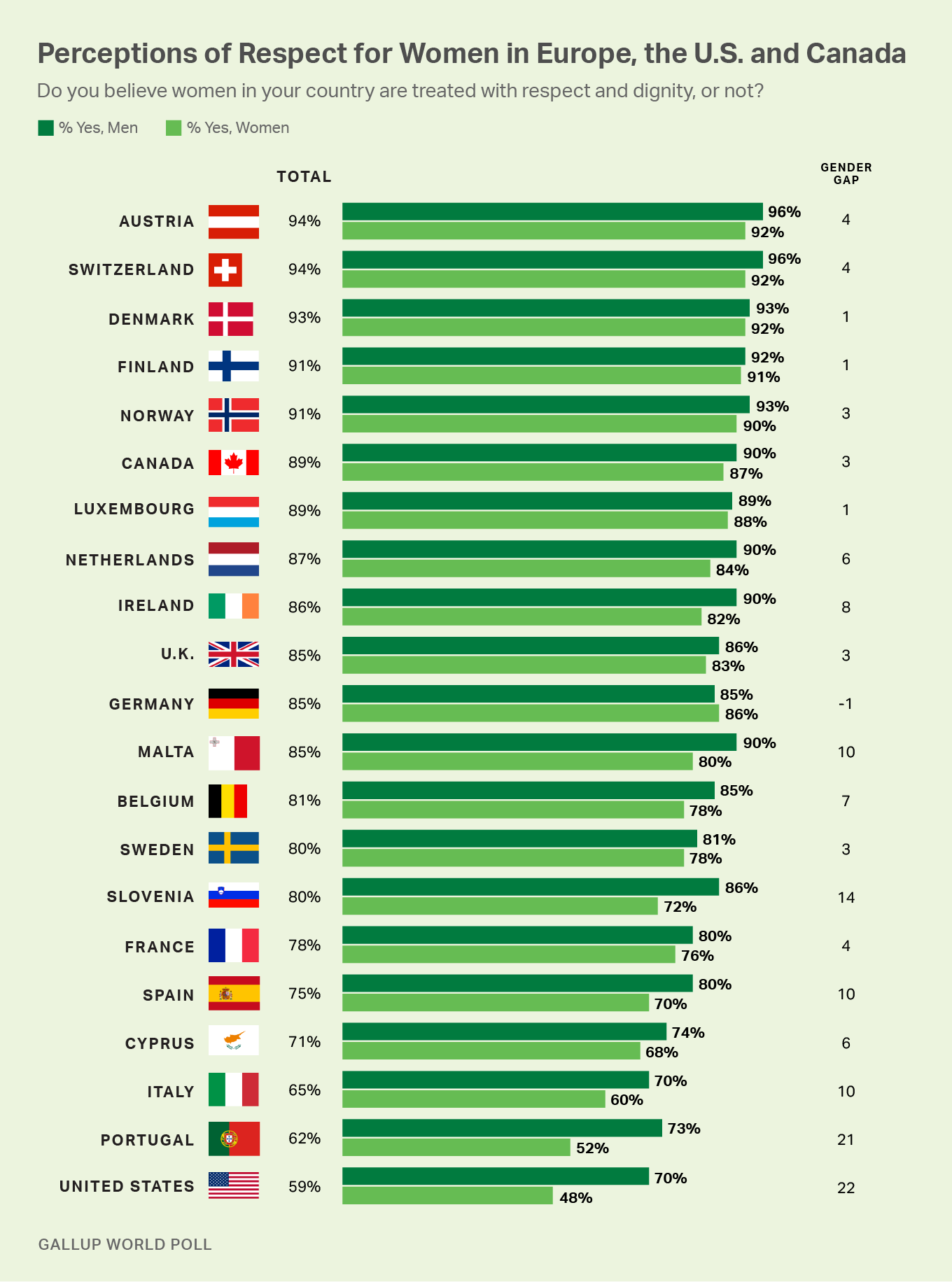 Perceptions of respect for women in Europe, the U.S. and Canada, among each country's residents, men and women.