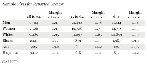 Sample Sizes for Reported Groups