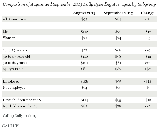 Comparison of August and September 2013 Daily Spending Averages, by Subgroup