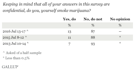 Trend: Keeping in mind that all of your answers in this survey are confidential, do you, yourself smoke marijuana?