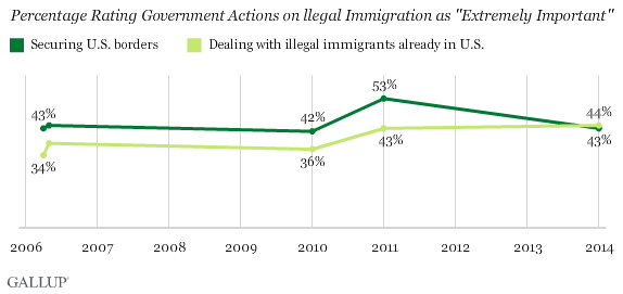 "Trend: Percentage Rating Government Actions on llegal Immigration as ""Extremely Important"""