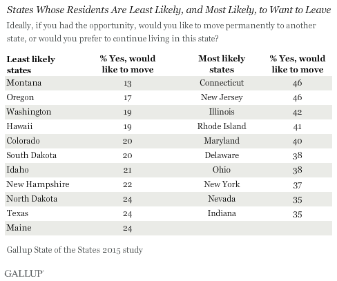 States Whose Residents Are Least Likely, and Most Likely, to Want to Leave, 2015
