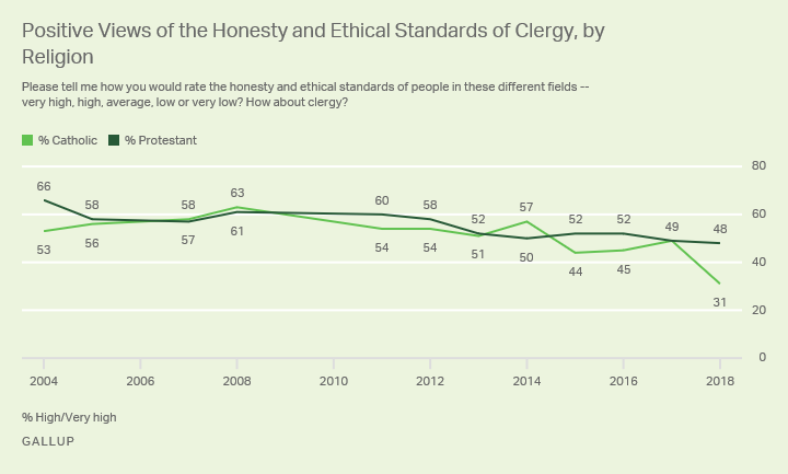 "Line graph. Percentage of U.S. Catholics and Protestants rating the honesty of clergy as ""high"" or ""very high"" since 2004."