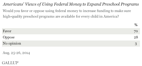 Americans' Views of Using Federal Money to Expand Preschool Programs, August 2014