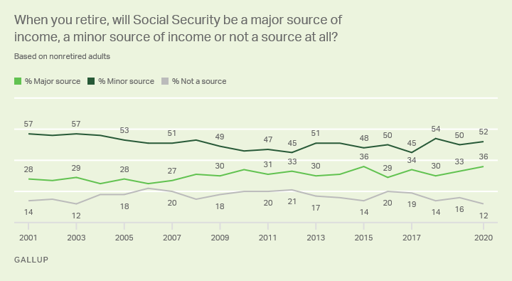 When you retire, will Social Security be a major source of income, a minor source of income or not a source at all?