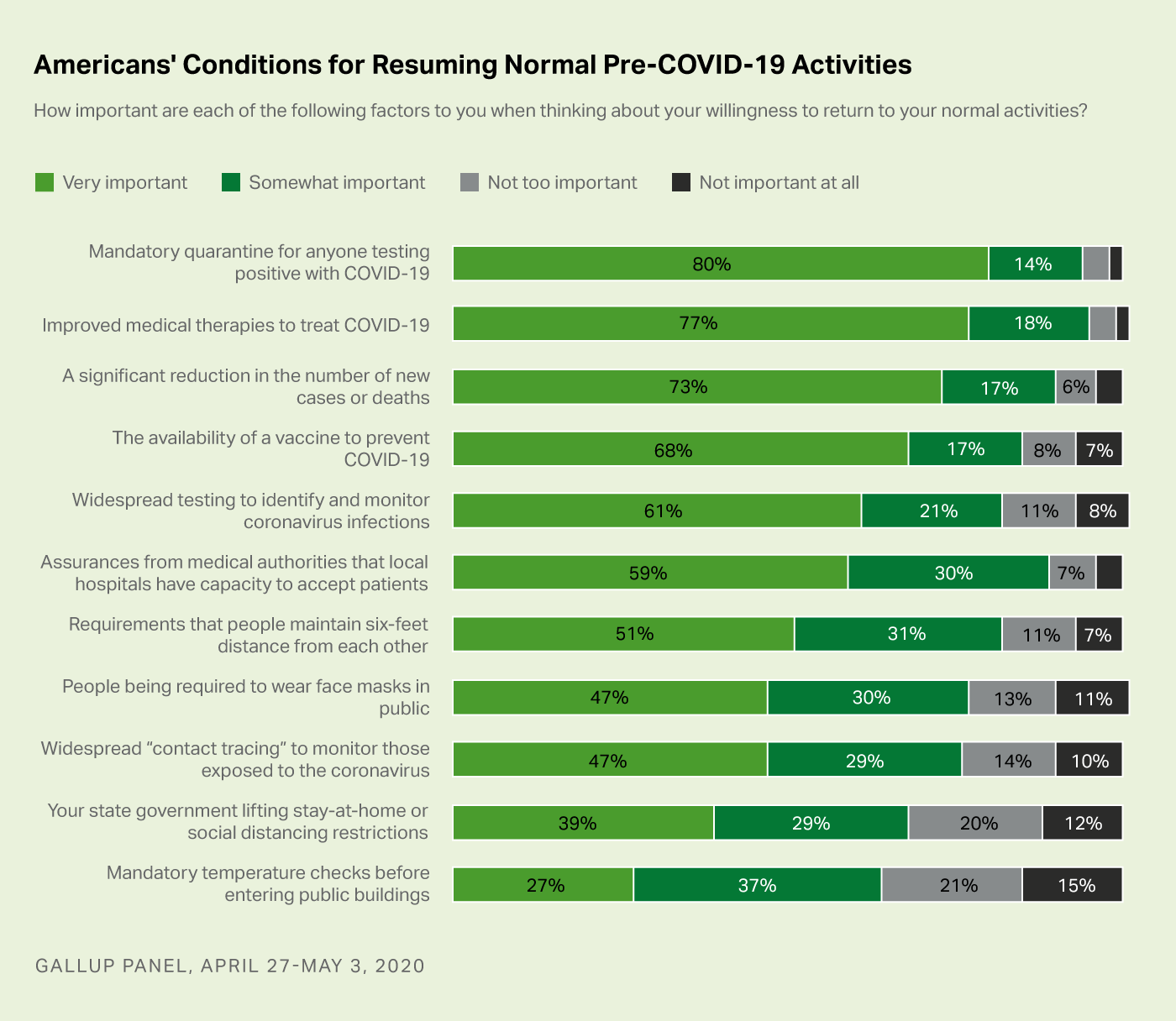 Bar chart. Americans' views of whether 11 different conditions need to be met in order for them to be willing to return to normal activities.