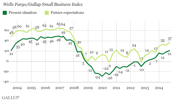 Wells Fargo/Gallup Small Business Index -- Present Situation/Future Expectations