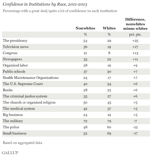 Confidence in Institutions by Race, 2011-2013