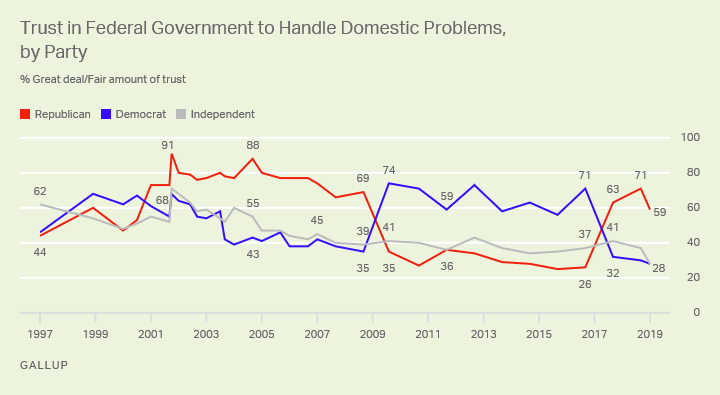 Line graph. Trust in the federal government's handling of domestic problems among party groups since 1997.