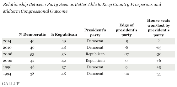 Relationship Between Party Seen as Better Able to Keep Country Prosperous and Midterm Congressional Outcome