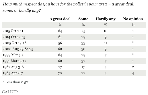 Trend: How much respect do you have for the police in your area?