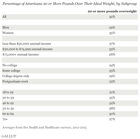 Percentage of Americans 20 or More Pounds Over Their Ideal Weight, by Subgroup, 2011-2015