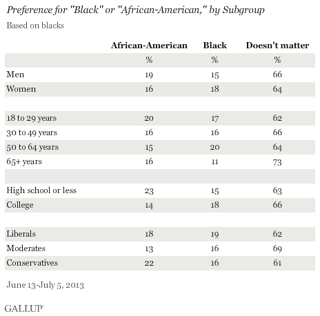 "Preference for ""Black"" or ""African-American,"" by Subgroup, June-July 2013"