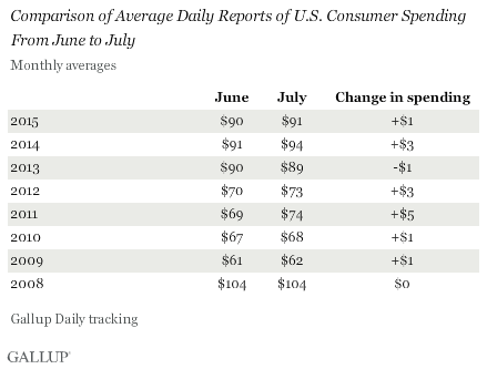 Comparison of Average Daily Reports of U.S. Consumer Spending From June to July