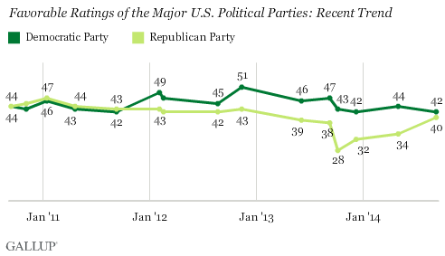 Recent Trend of Favorable Ratings of Major U.S. Political Parties
