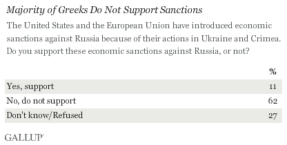 Majority of Greeks Do Not Support Sanctions