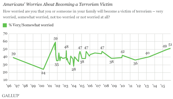 Trend: Americans' Worries About Becoming a Terrorism Victim
