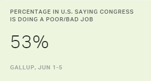 Majority in U.S. Say Congress Doing a 'Poor' or 'Bad' Job