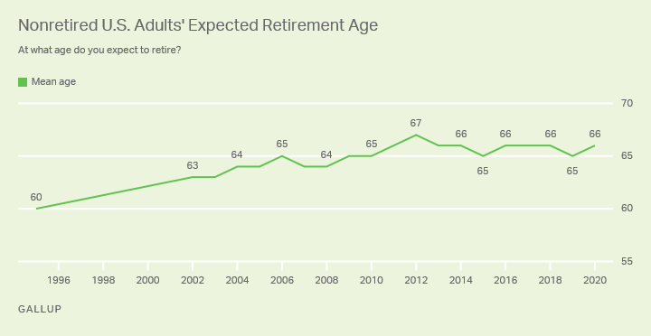 Line graph. Trend from 1995 to 2020 in average age at which nonretired Americans expect to retire. Now 66% up from 60% in 1995.