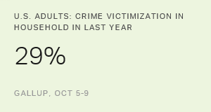 Americans' Reports of Crime Victimization at High Ebb