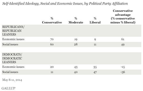 Self-Identified Ideology, Social and Economic Issues, by Political Party Affiliation