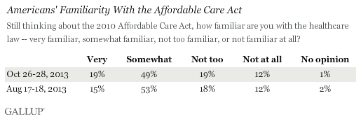 Americans' Familiarity With the Affordable Care Act