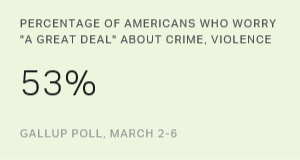 In U.S., Concern About Crime Climbs to 15-Year High