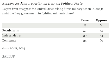 Support for Military Action in Iraq, by Political Party