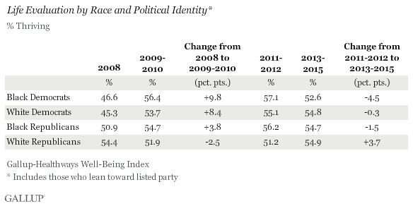 Life evaluation by race and political identity