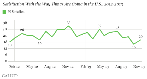 Satisfaction With the Way Things Are Going in the U.S., 2012-2013