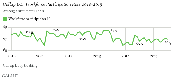 Gallup U.S. Workforce Participation Rate 2010-2015