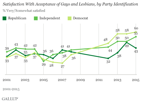 Acceptance of gays is more or less unquestioned and fairly