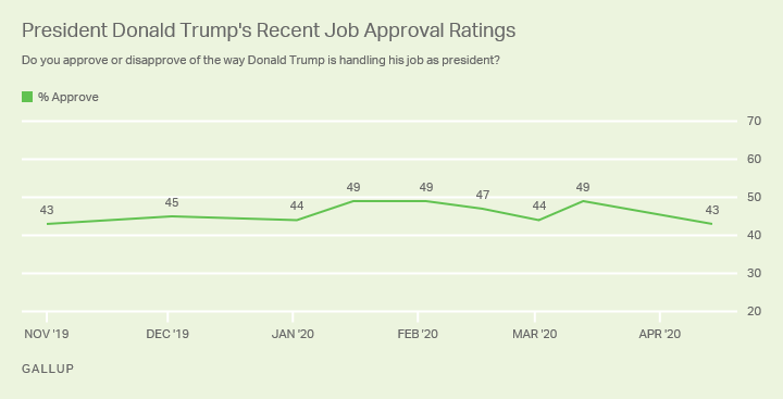 Line graph. President Donald Trump's job approval rating, November 2019 to April 2020.