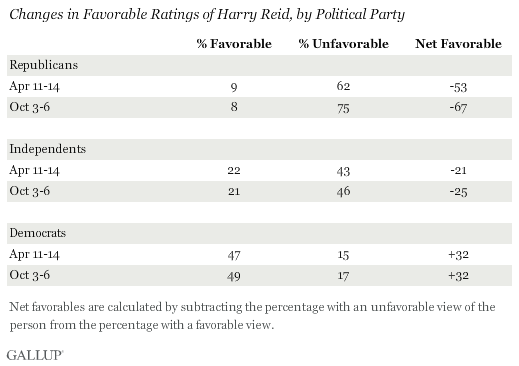 Changes in Favorable Ratings of Harry Reid, by Political Party