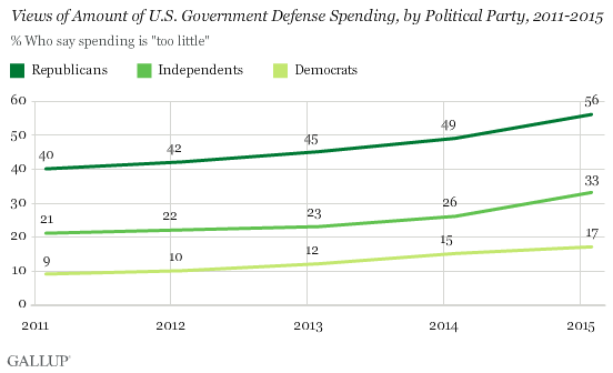 Views of Amount of U.S. Government Defense Spending, by Political Party, 2011-2015