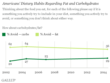Trends: Americans' Dietary Habits Regarding Fat and Carbohydrates