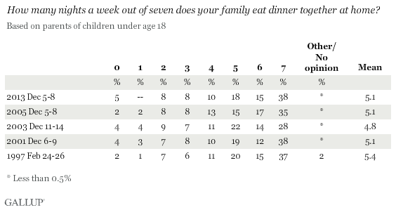 Trend: How many nights a week out of seven does your family eat dinner together at home?