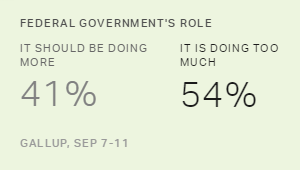 Americans Tilt Toward View That Government Is Doing Too Much