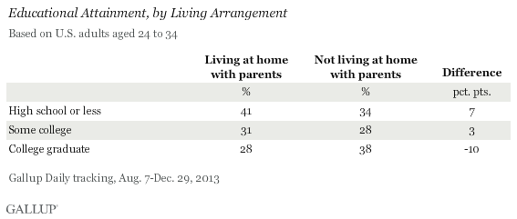 Educational Attainment, by Living Arrangement, 24- to 34-Year-Olds, August to December 2013