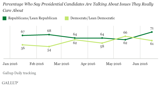 Trend: Percentage Who Say Presidential Candidates Are Talking About Issues They Really Care About