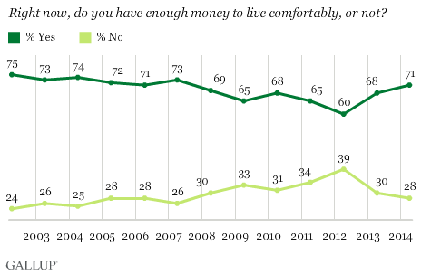 do you have enough money to live comforably, or not?