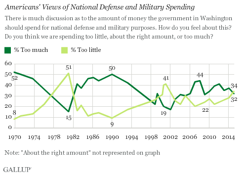 Trend: Americans' Views of National Defense and Military Spending