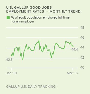 how the gallup poll works 01/10 aggregate of previous polls gallup 10/09 death penalty support steady   (57%) both opposed the administration's plan and thought it would not work.