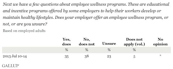 Does your employer offer an employee wellness program, or not, or are you unsure?