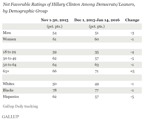 Net Favorable Ratings of Hillary Clinton Among Democrats/Leaners,\nby Demographic Group