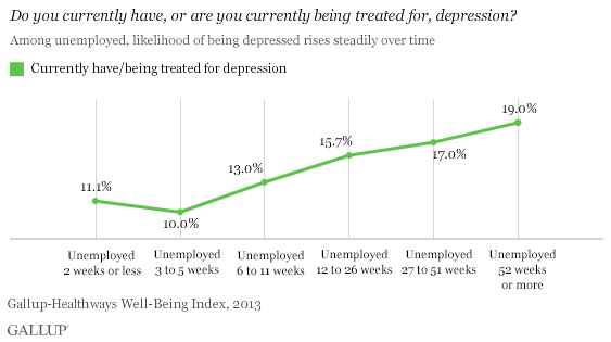 In U.S., Depression Rates Higher for Long-Term Unemployed
