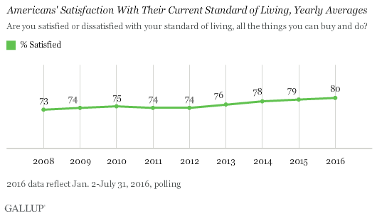 Americans' Satisfaction With Their Current Standard of Living, Yearly Averages
